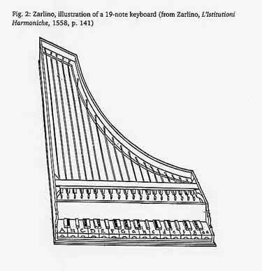 Zarlino's illustration of 19-note octave division. This shows a thin-cased Italian harpsichord but has only two octaves as an illustration of how an instrument might be made; it should not be interpreted literally, especially because the sharps are split along their length, which was not the practice used.